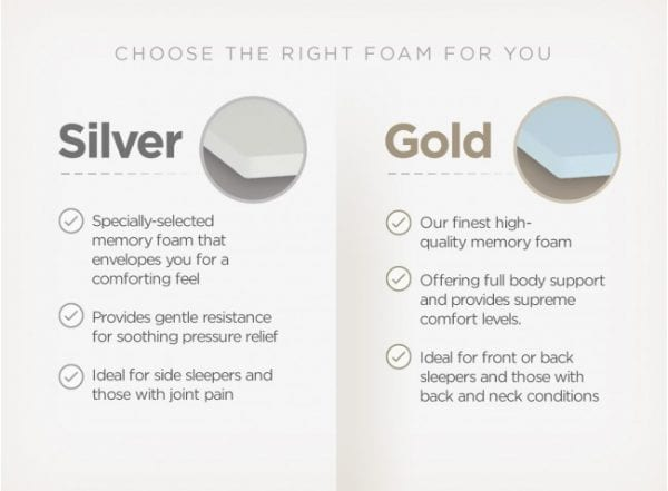 duvalay silver gold memory foam