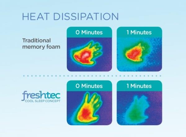 freshtec heatmap